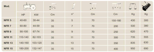 Nardi NFR Ripper Cultivator Specification table